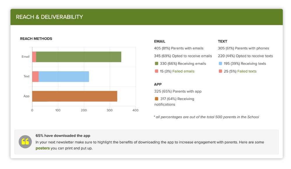 reach and deliverability report