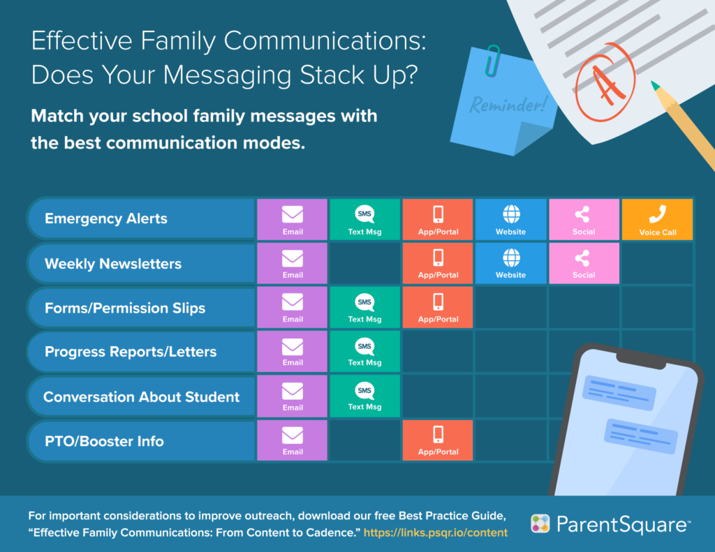 Effective Family Comms Infographic